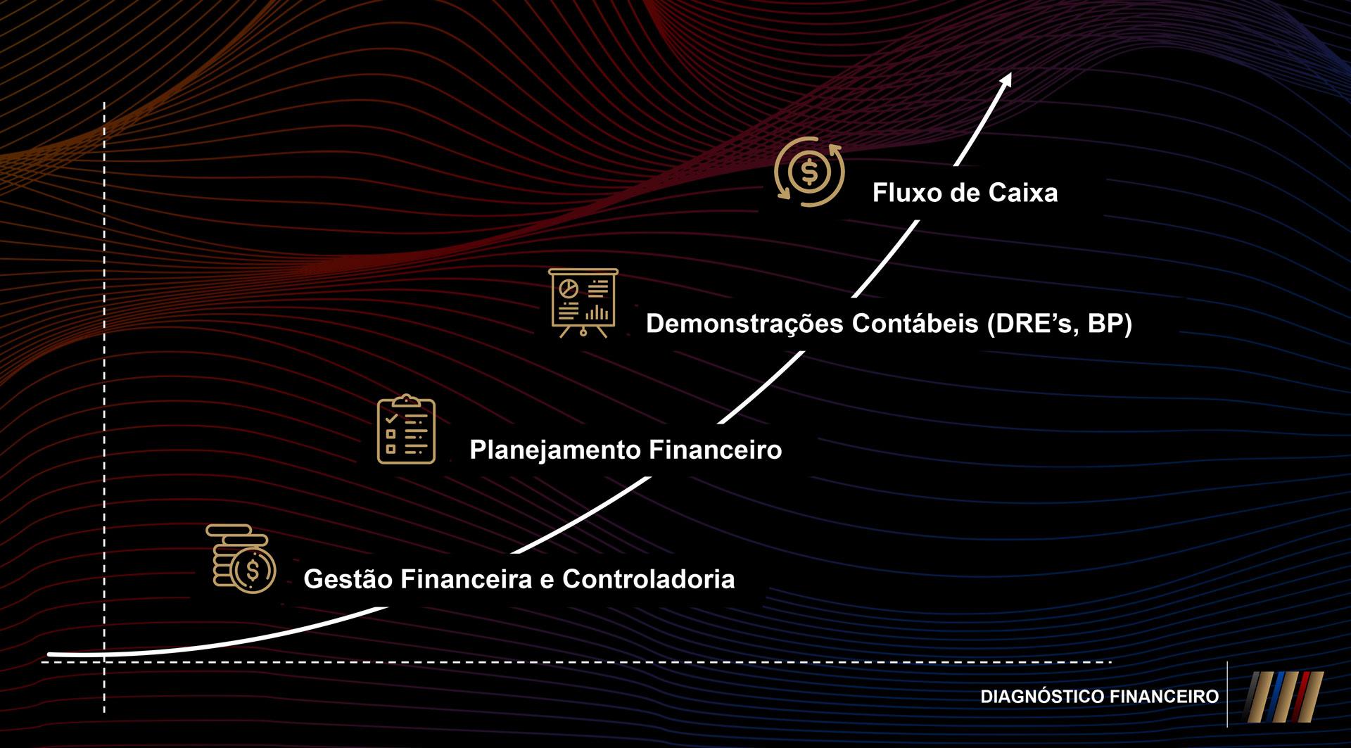 Tudo começa com a estruturação da visão do negócio, montando um retrato da situação financeira atual da empresa